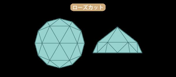 ベルケムらが開発したローズカットは蝋燭の下で怪しく揺らめくような輝きのダイヤモンド