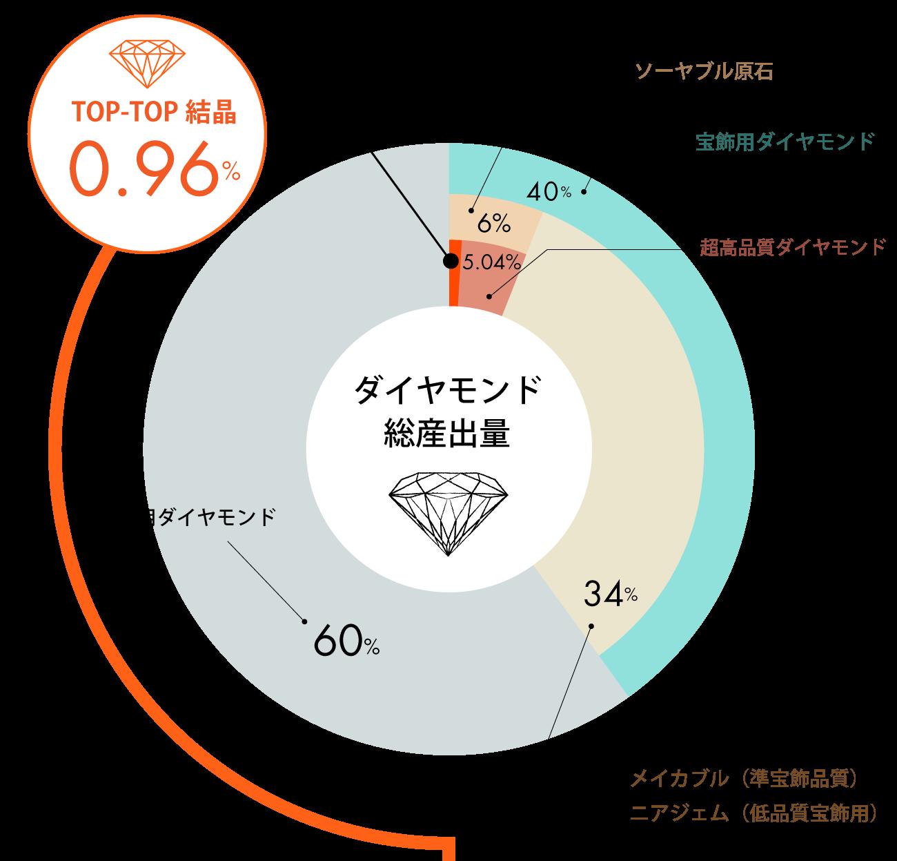 厳選したダイヤモンド